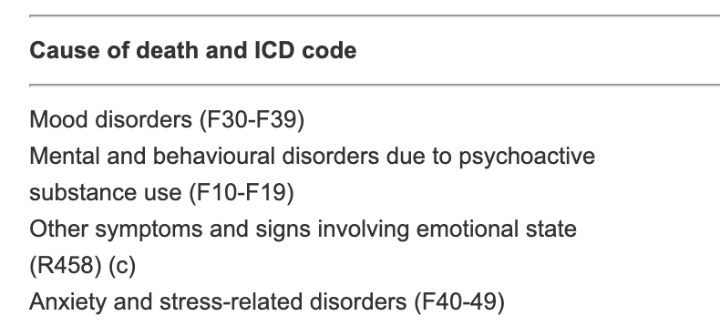 A table denoting the leading causes of suicide