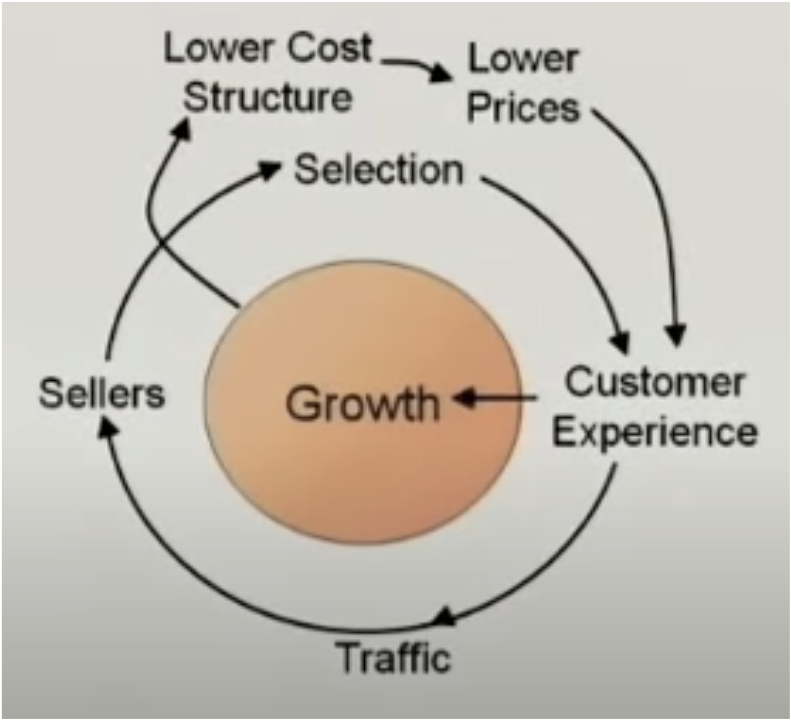 Amazon's Flywheel, from a talk by former Amazon VP Jeff Wilke