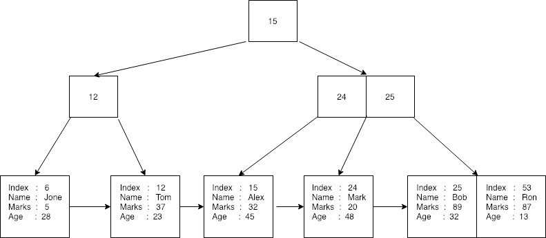 B+Tree in a database