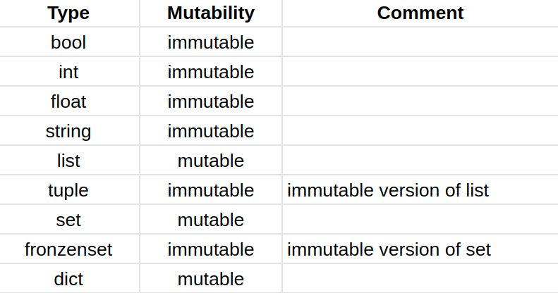 The mutability of Python built-in objects