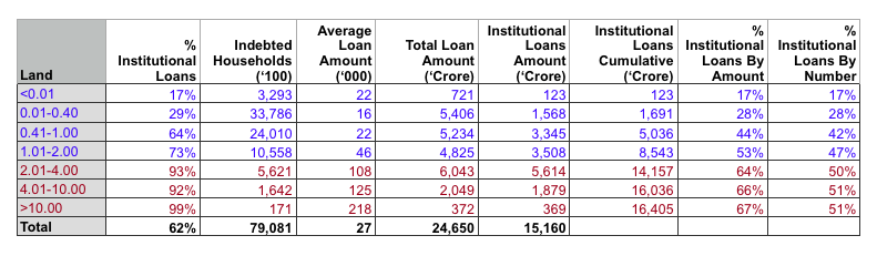 How fair are Farm Loan Waivers? - Indian National Interest