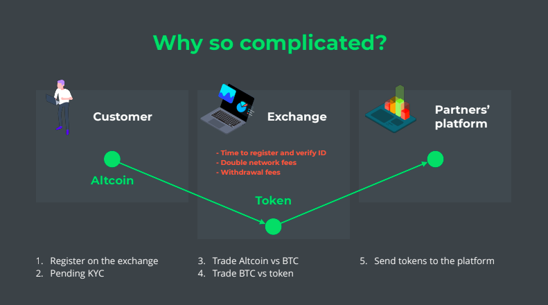 Cryptocurrency trading api ebay cryptocurrency launch