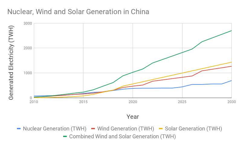 Chart showing total generation for wind, nuclear and solar projected out through 2030