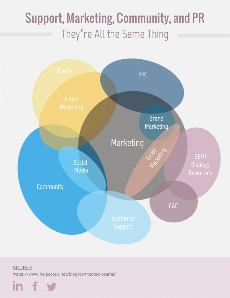 17 Totally Free Venn Diagram Templates Towards Data Science
