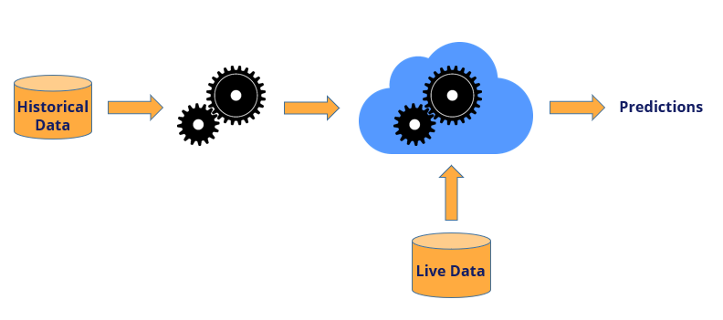 Deployment of Machine Learning Models to production