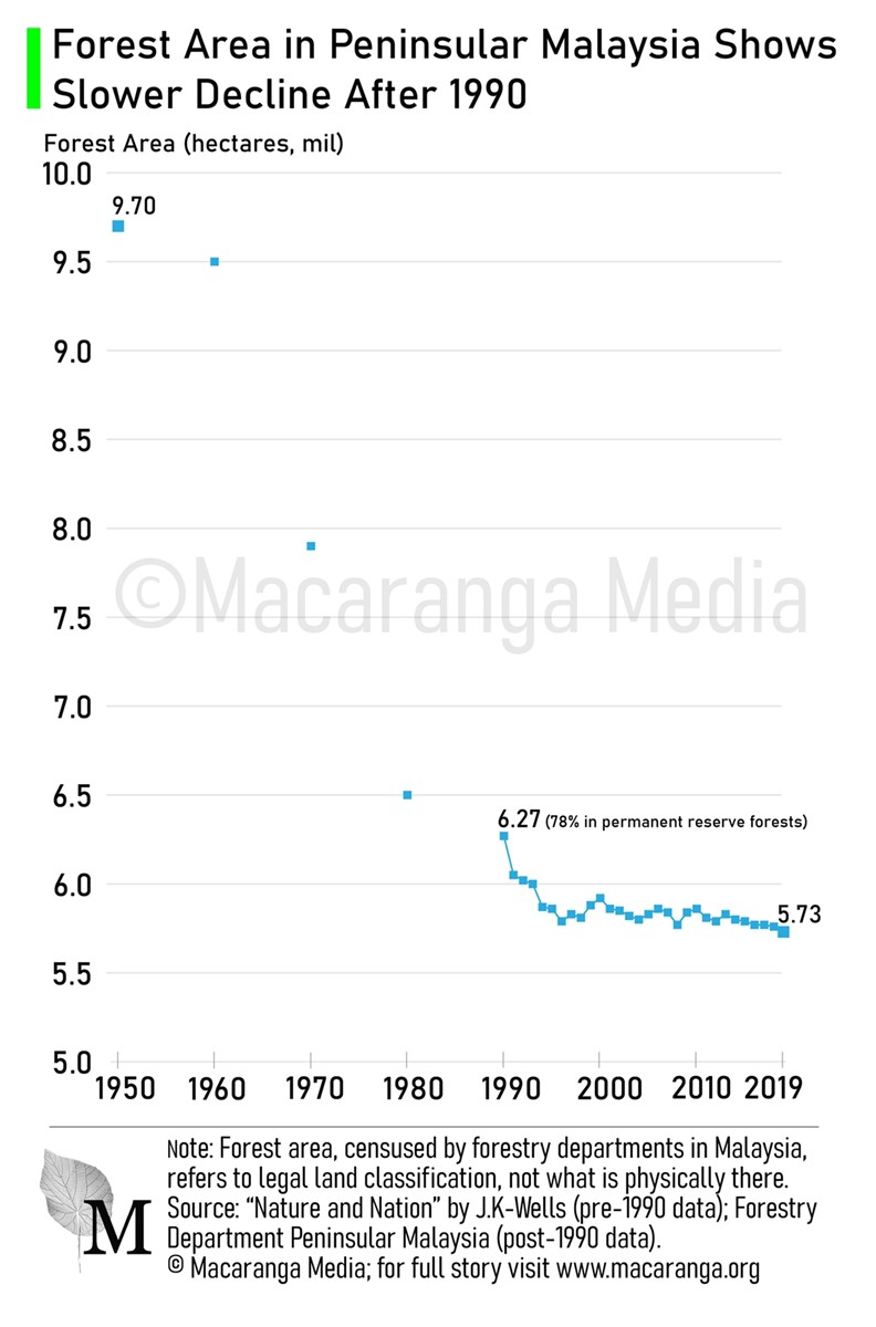 A graph showing forest area in Peninsular Malaysia that dropped from >9 million hectares in 1950 to 5.7 million in 2019.