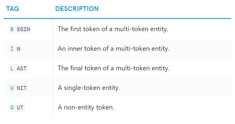 Named Entity Recognition with NLTK and SpaCy - Towards Data