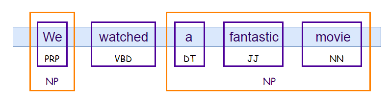 Figure 92: A chunking example in nlp .