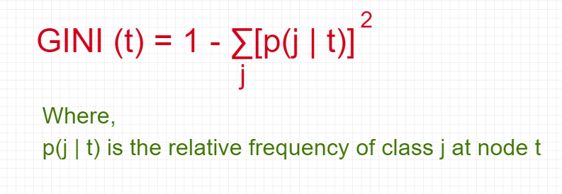 Figure 14: Equation of Gini.