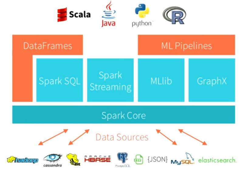 Scalable Log Analytics with Apache Spark — A Comprehensive