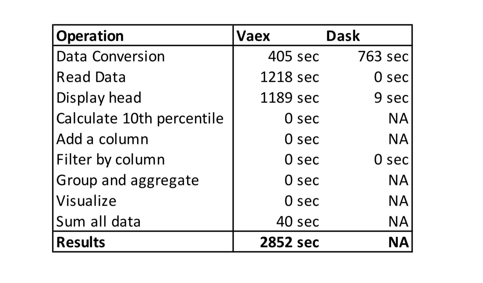 Summary of execution times in the experiment.