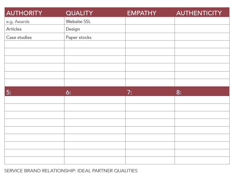 worksheet with relationship attributes to match to brand touchpoints