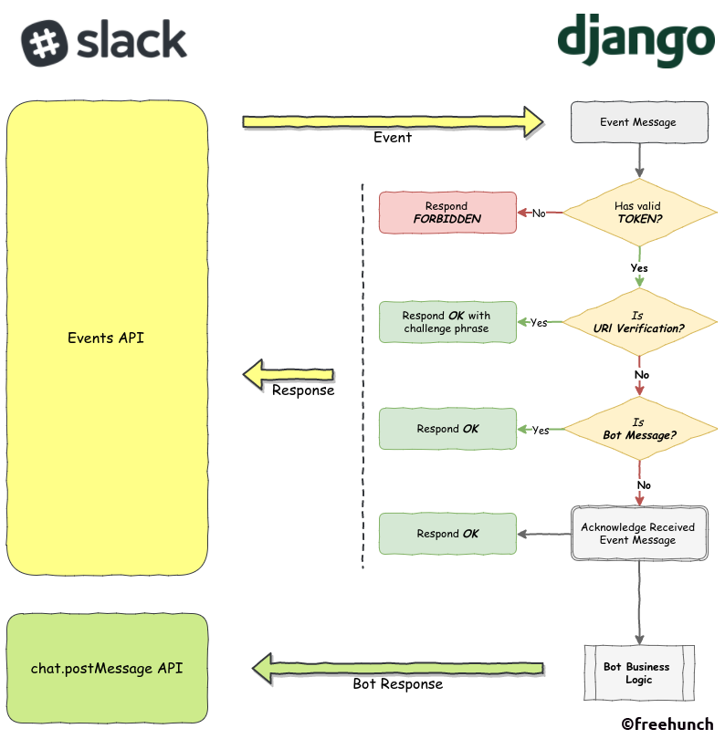 How To Build A Slack Bot With Python Using Slack Events