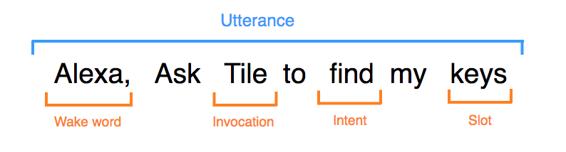 showing a sentence / command and the different parts of this utterance
