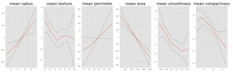 pyGAM : Getting Started with Generalized Additive Models in