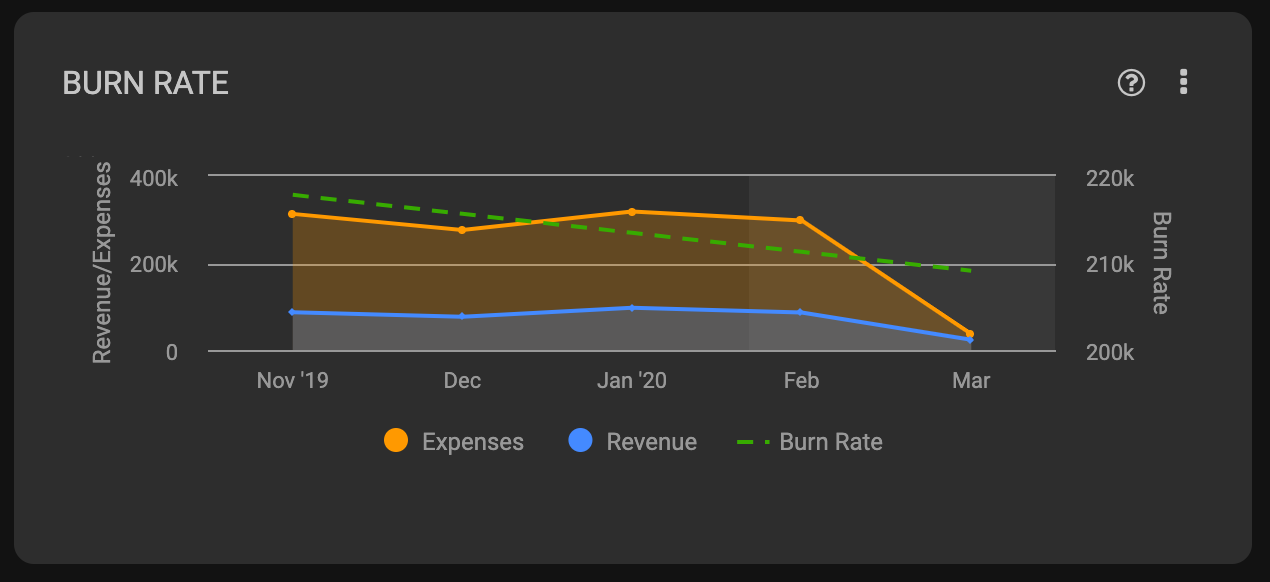 Graph Showing Burn Rate Information