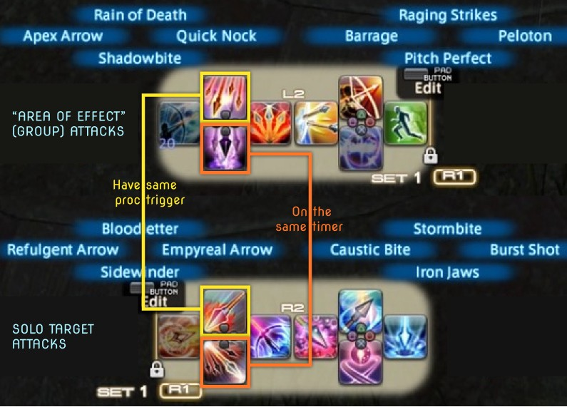 Image comparing single-target and group-target bars, with connections drawn between abilities which share cooldown timers or proc triggers
