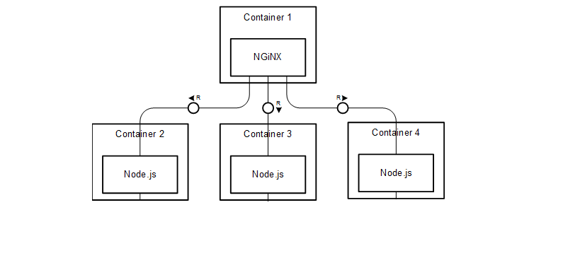 Scaling Out With Docker and Nginx - codeburst