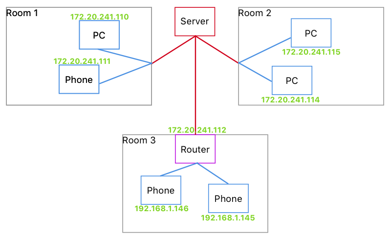 How to create a private LAN with your OpenWRT or LEDE router