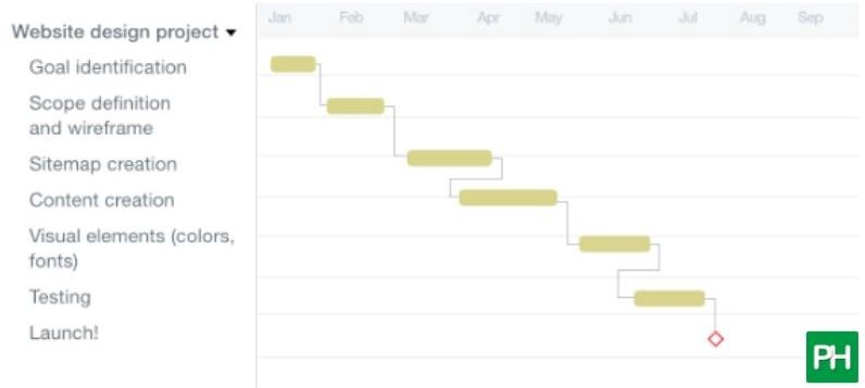 Say Hello To These Gantt Chart Examples By Vartika Kashyap Proofhub Blog