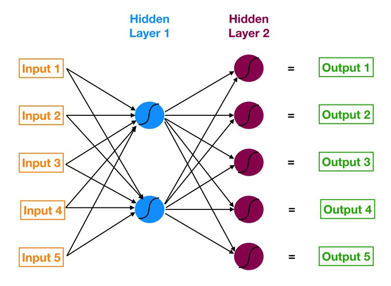 Understanding Neural Networks We Explore How Neural Networks Function By Tony Yiu Towards Data Science