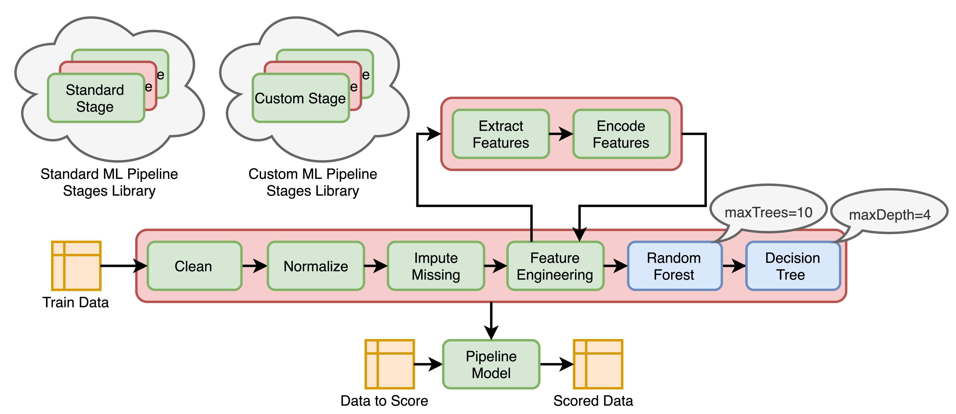 Pipeline-Oriented Data Analytics with Spark ML | by Borys ...
