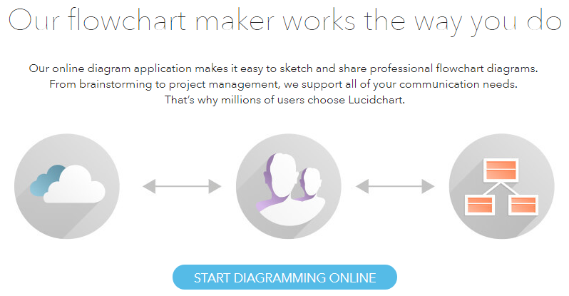 LucidChart — One Of The Best Diagramming & Wireframing Apps