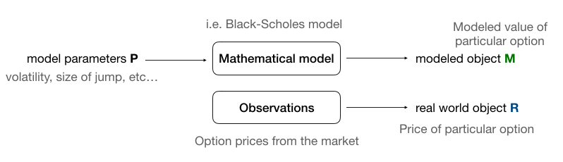 Meta-learning in finance: boosting models calibration with