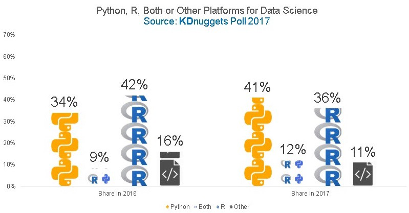 Python vs R for Data Science: And the winner is   - Data