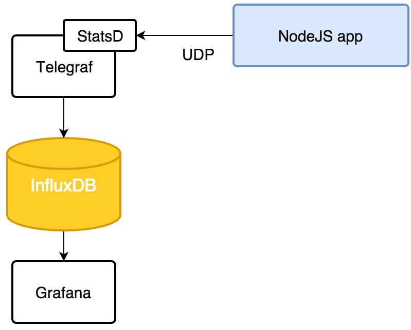 Monitor your NodeJS microservice app with Grafana, InfluxDB