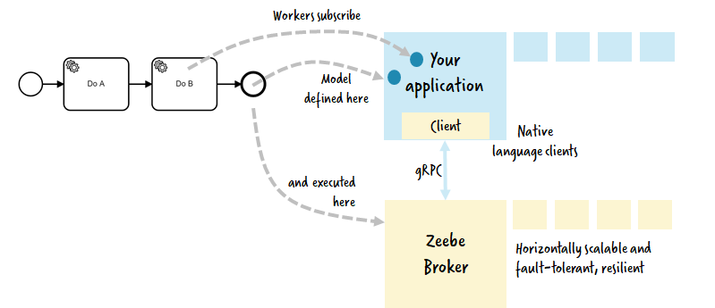 Zeebe io — a horizontally scalable distributed workflow engine