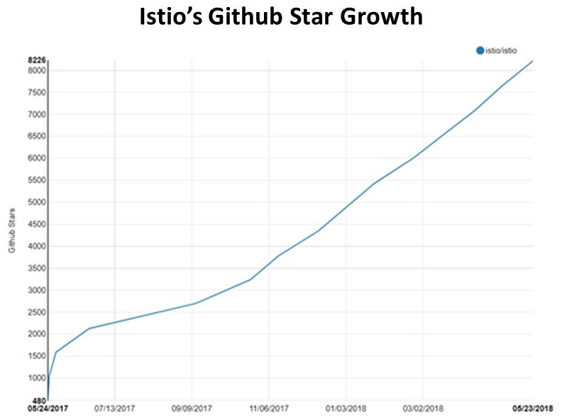 Happy First Birthday Istio! 🎉 - Memory Leak - Medium