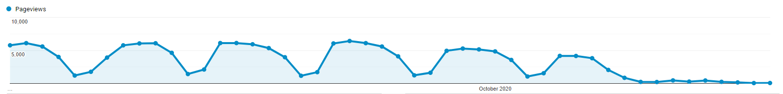 Drop in organic traffic reflects the state of content marketing