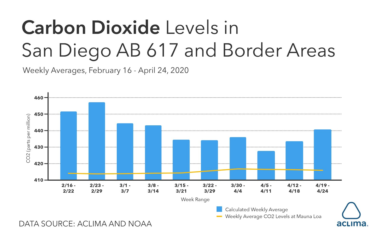 carbon-dioxide-levels-san-diego-border-areas