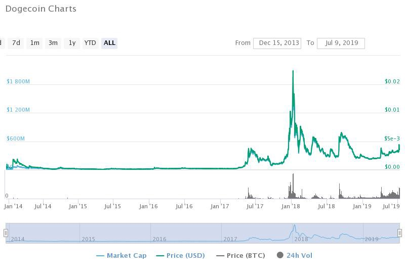 Dogecoin Value Usd - Dogecoin The World S Most Valuable ...