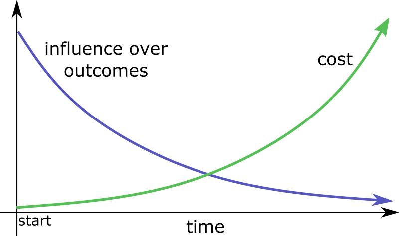 a chart showing two crossing curves vs time: exponentially decaying influence over outcomes, exponentially rising costs