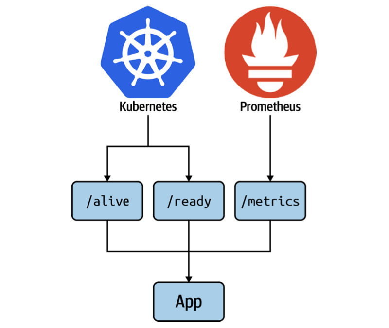 Graph of how you use Kubernetes with Prometheus