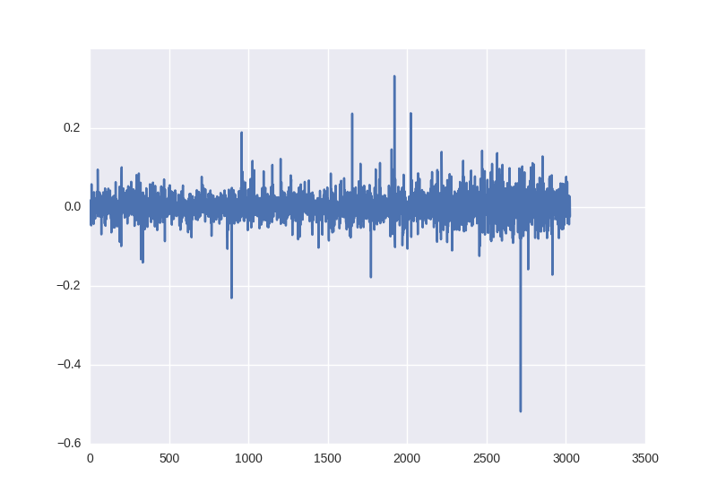 Neural networks for algorithmic trading  Correct time series