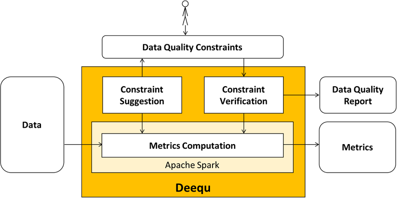 Automated Data Quality Testing at Scale using Apache Spark