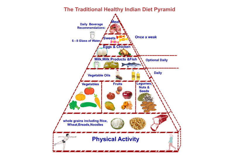 Indian food pyramid from the National Institute of Nutrition