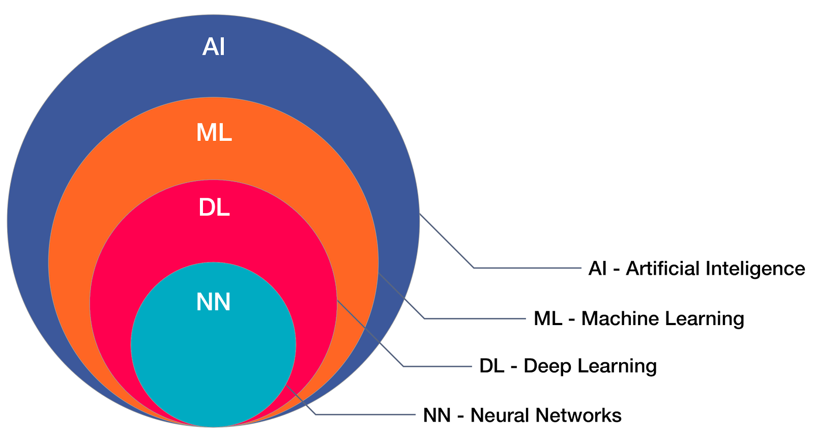 Artificial intelligence - Machine Learning - Deep Learning - Neural Networks