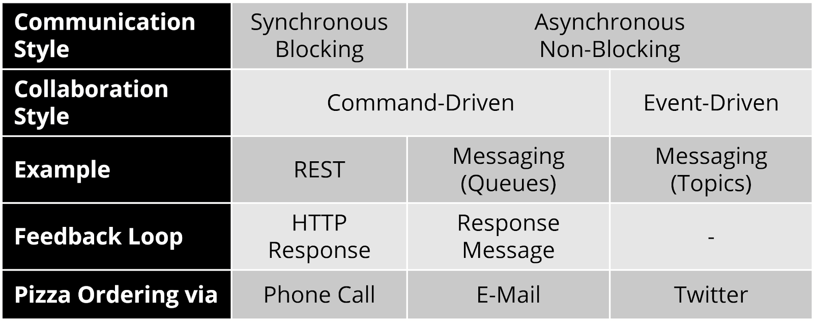 Table giving an overview of communication and collaboration styles.