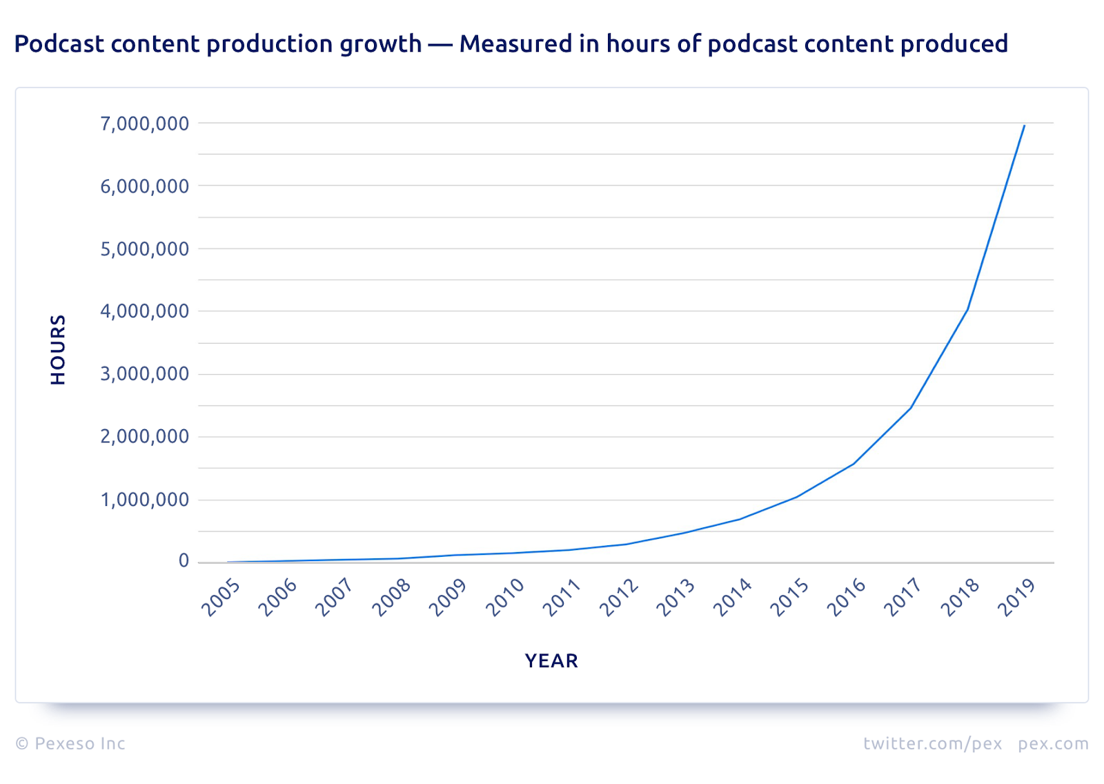 Content-Production-Growth-Hours-Produced