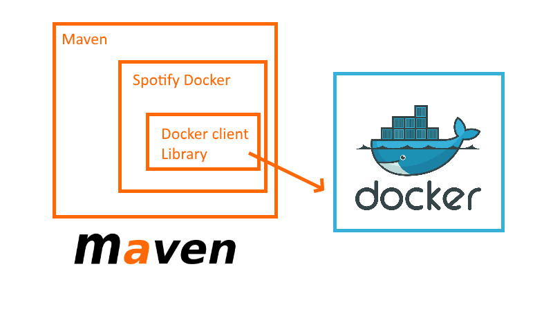 Using Docker from Maven and Maven from Docker - Container