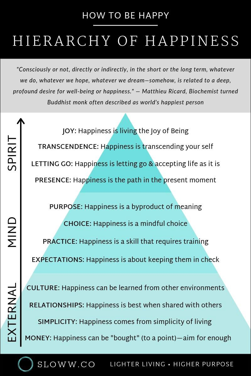 Sloww Hierarchy of Happiness How to be Happy