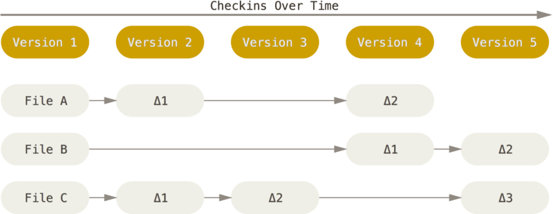 Deep dive into version control using Git - Towards Data Science