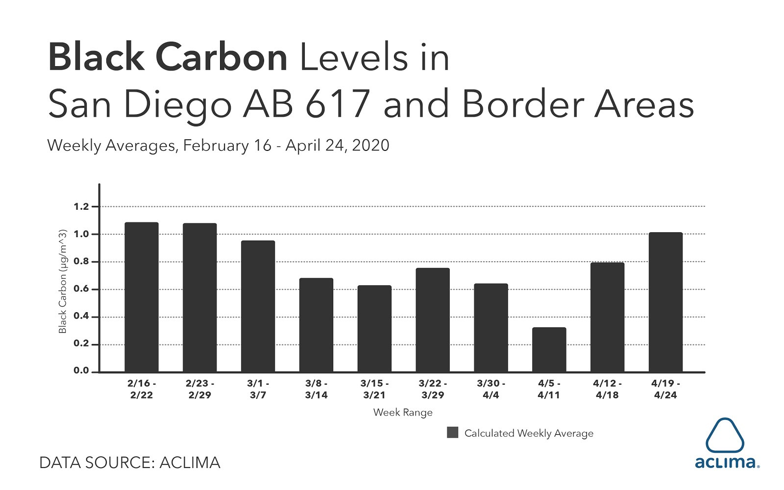 black-carbon-levels-san-diego-border-areas
