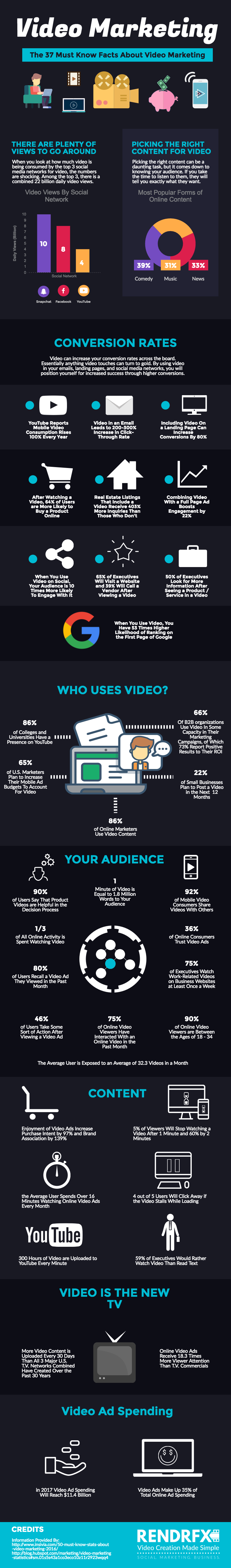 37 Video Marketing Stats You Need To Know For 2017 - RendrFX