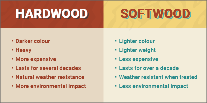 Hardwood Vs Softwood What S The Difference And Which Is