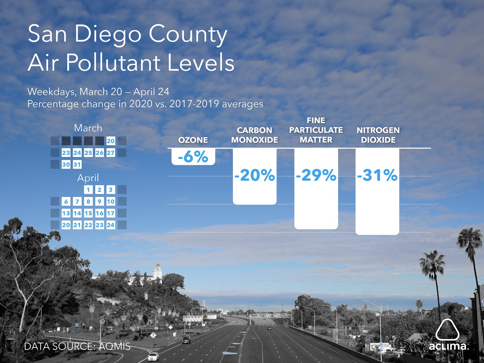 san-diego-county-air-pollution-levels